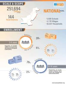 ASER Pakistan 2014 National Report Card